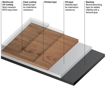 LVT Flooring Luxury Vinyl Tile And Plank